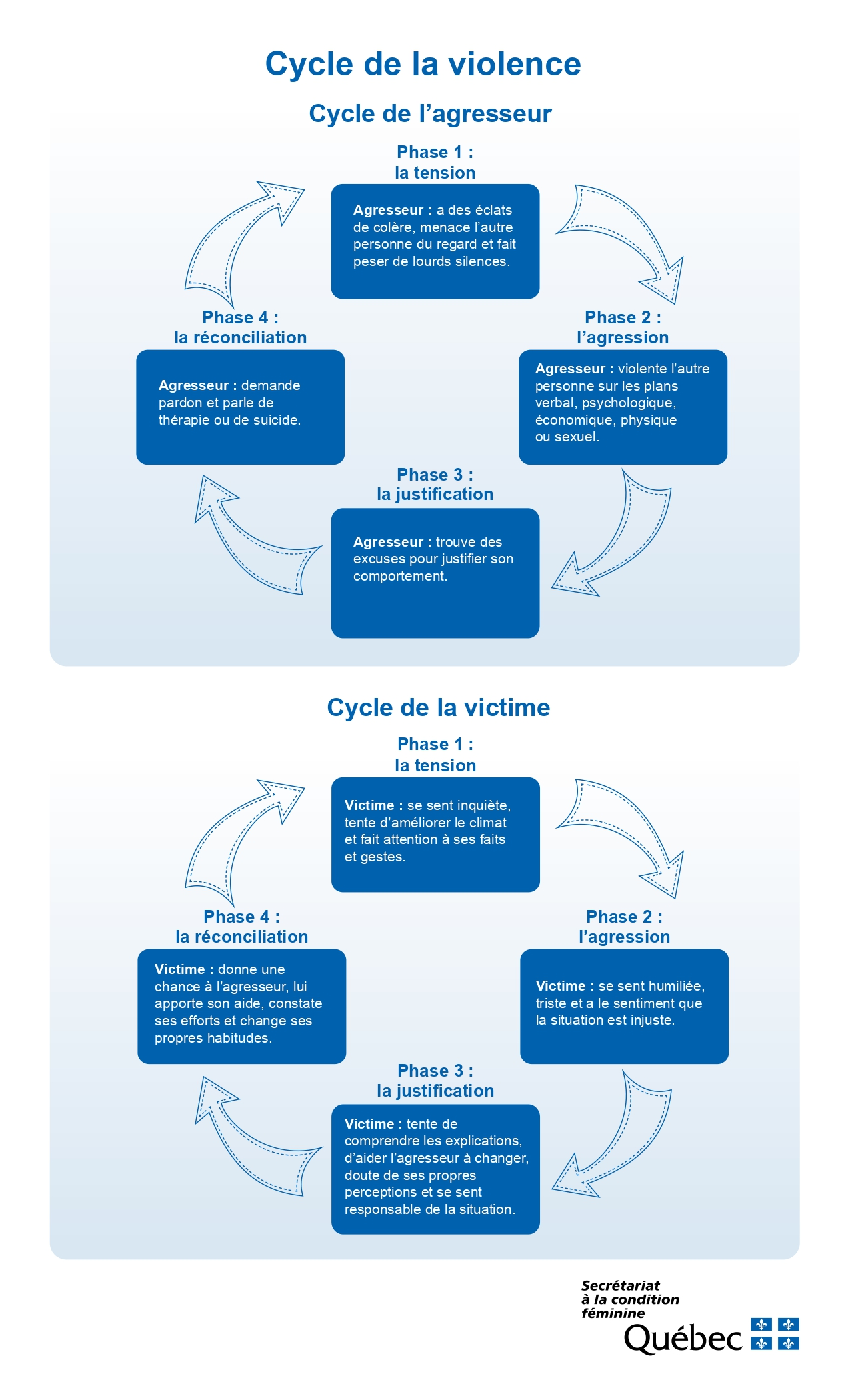 Diagrams of the cycle of abuse
